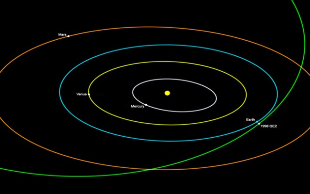 This graphic provides a look at asteroid 1998 QE2's orbit and proximity to Earth.