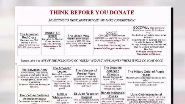 How A Donor Finds Out Where Their Charity Money Goes